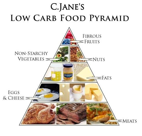 Thực đơn giảm cân khoa học Low Card