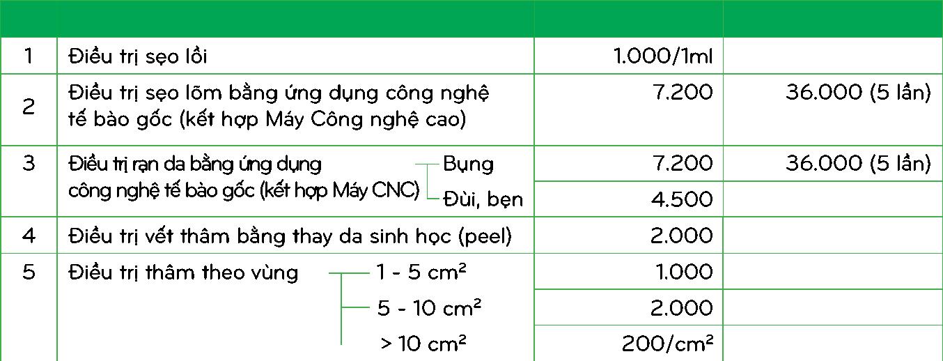 bảng giá trị sẹo thu cúc